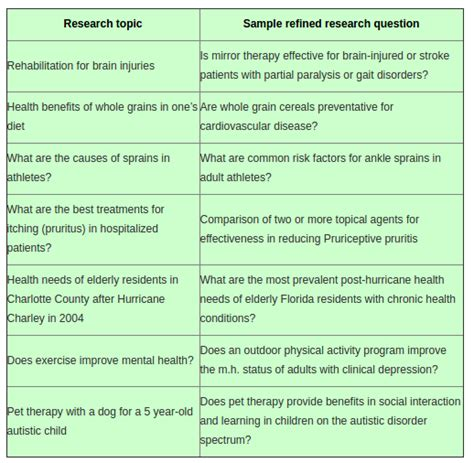 topics for nursing research papers what is a topic for a persuasive research paper