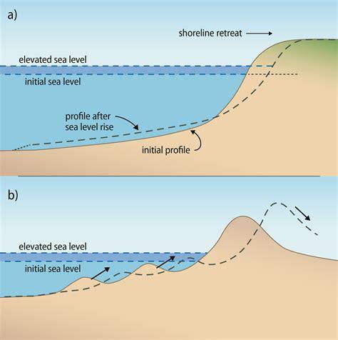 Sea Level Diagram hawaiʻi sea level rise viewer pacioos