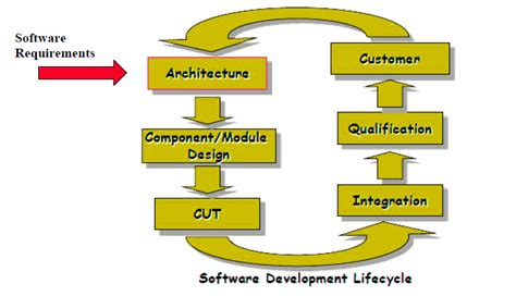 Software Engineering 3 software engineering 3 domains requirements and software