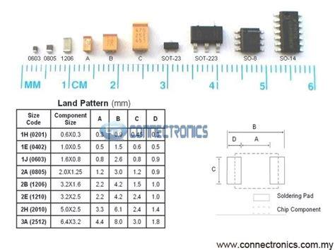 resistor smd o que é resistencia smd de 220ω montaje superficial 0805