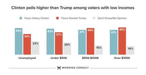 Polls For Money - poll clinton leads trump among voters making less money