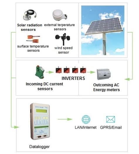 solar and infrared radiation measurements energy and the environment books symmetron