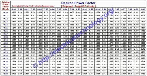 standard capacitor bank sizes how to find capacitor size in kvar f for pf improvement