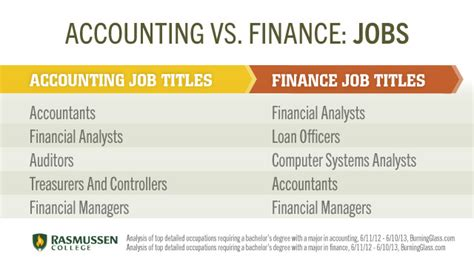 Difference Between Mba Accounting And Ms Accounting by Accounting Accounting Business Degree