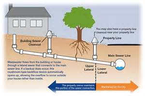 Sewer Vs Septic sewer program the city of san carlos provides sewer service