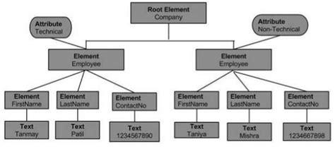 tutorialspoint tree xml dom node tree