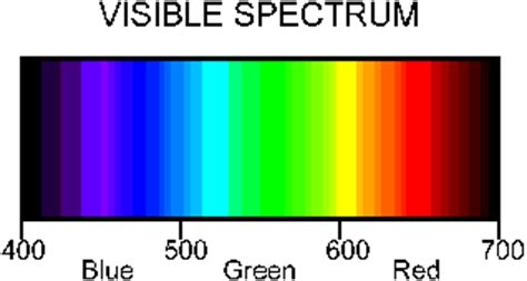 What Colors Make Up White Light by Sue Sd Overhead 1