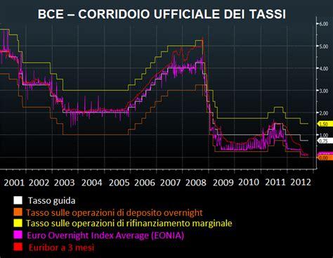 tassi interesse banche il corridoio dei tassi di interesse gli strumenti