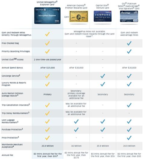 Gift Card Comparison - you shouldn t use a united airlines credit card travel codex