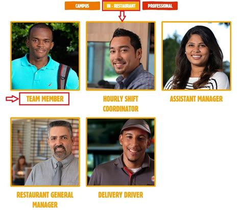 Mba Leadership Program Burger King Salary by Careers Burger King Best Burger 2017