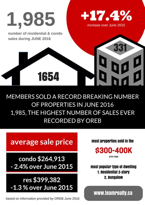 ottawa real estate open houses ottawa real estate news june 2016 sets record for the highest number of sales ever