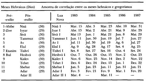 Calendario Persa Jesus Cristo 201 O Meu Guia Calend 193 Hebraico E C 193 Lculo
