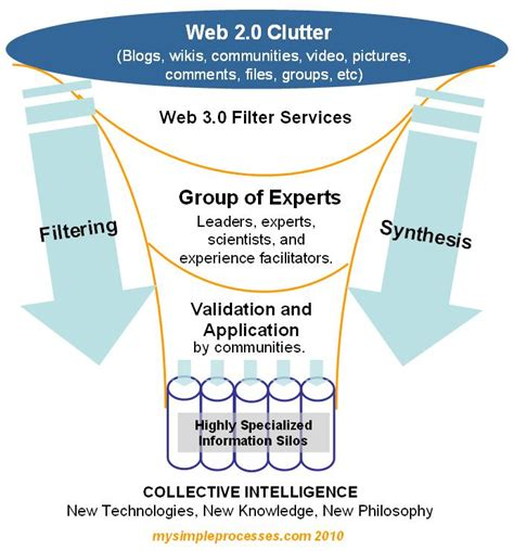 Collective Intelligence In forecast 2020 web 3 0 and collective intelligence