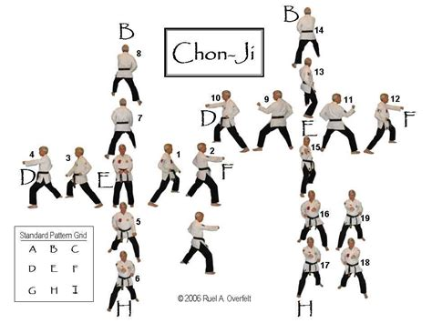 taekwondo pattern black belt taekwondo white yellow belt form chon ji 19 movements