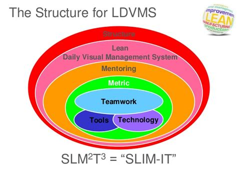Lean Operations And Systems Mba by Lean Daily Visual Managementsystem Ldvms