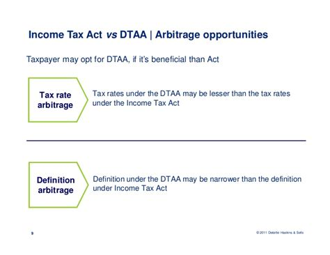 income tax act section 40 taxation of royalty and fts
