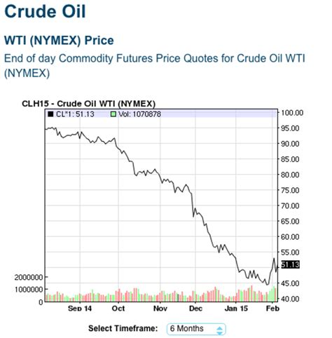 oil prices new low will low oil prices be the downfall of cellulosic biofuels