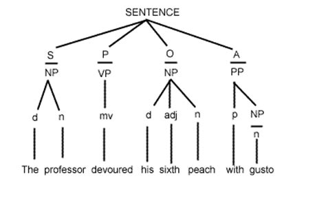 tree diagram of a sentence 131 topic 7 session a