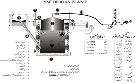 design at home pdf information about bioas plant gobar gas plant in urdu