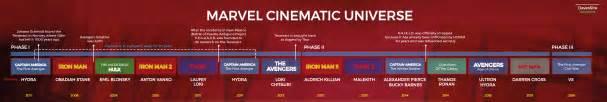 Marvel Cinematic Universe Timeline Marvel Cinematic Universe Timeline By Davessite On Deviantart