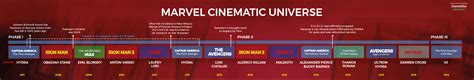 marvel film order 2016 marvel cinematic universe timeline by davessite on deviantart