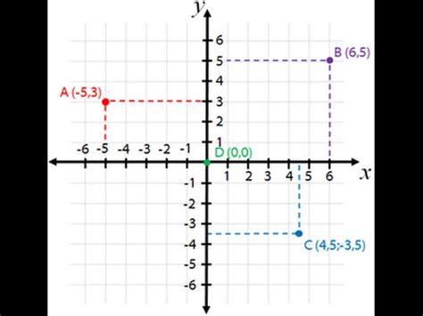 c mo graficar cuadros para ni os de preescolar ehow en graficar puntos en el plano cartesiano youtube