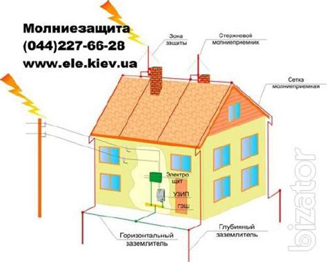 lightning protection and grounding at home installation