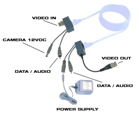 single channel passive video balun with audio, video and power