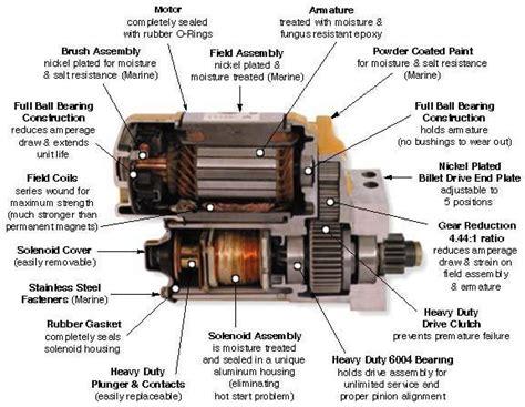 starter motor parts and functions www pixshark