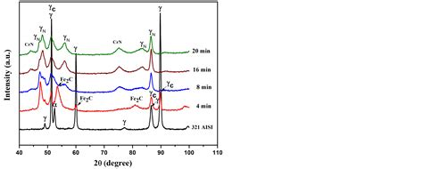 xrd pattern stainless steel effect of rf plasma carbonitriding on the biocompatibility