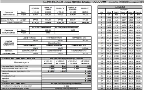 uocra incremento salarial de abril de 2016 sindicato garages escalas 2016 sindicato garages escalas
