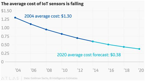 what is the average cost of a 1 bedroom apartment the average cost of iot sensors is falling