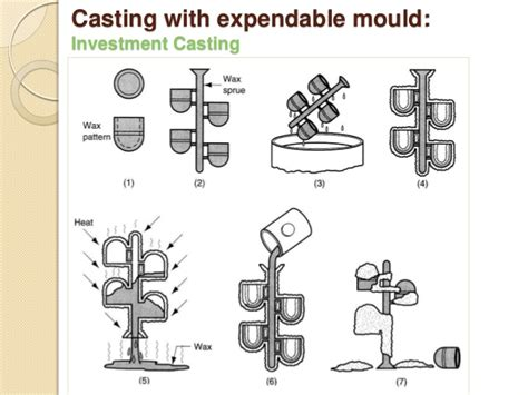 pattern making in metal casting metal casting processes including pattern making and mold