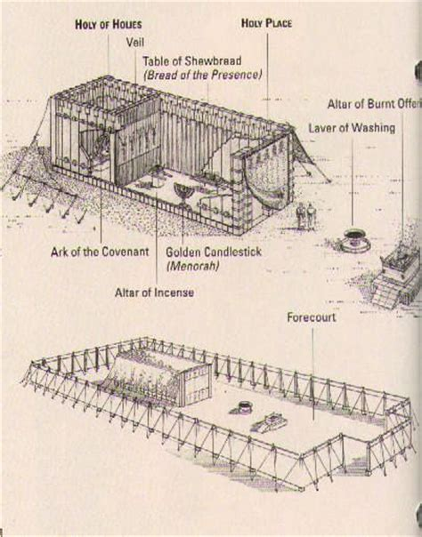 diagram of the testament tabernacle one year bible