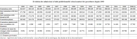 Plafond Pour Aide Juridictionnelle by L Aide Juridictionnelle R 233 Former Un Syst 232 Me 224 Bout De