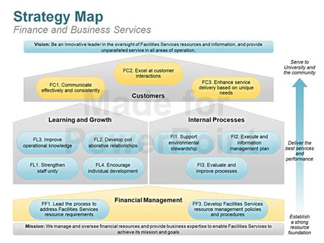 Strategy Map Editable Powerpoint Template Strategy Map Powerpoint Template