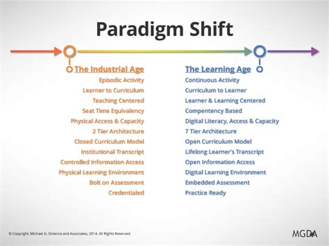 acformation the new information paradigm paradigm shift crisis opportunity or myth michael g