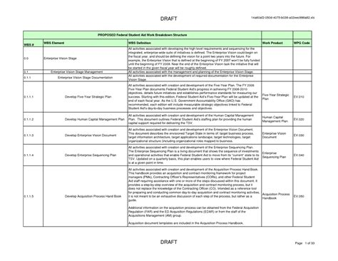 work breakdown structure excel template best photos of blank work breakdown structure template