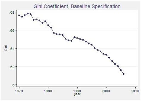 and resources gini coefficient is falling