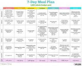 Diet Plan Template by Start Small 7 Day Healthy Diet Meal Plan Meal