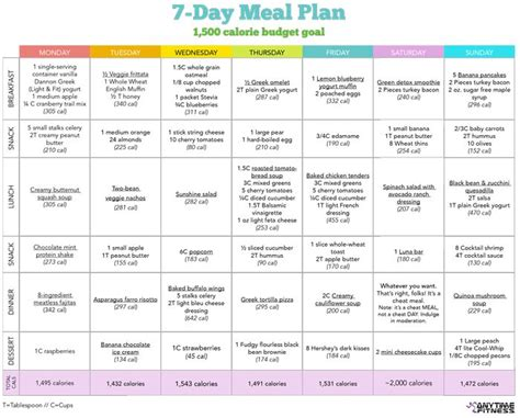 printable healthy meal planner 5 best images of 7 day diet chart printable 7 day