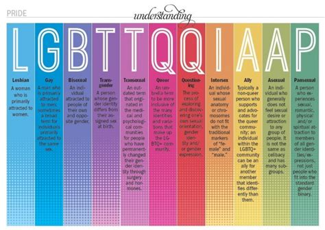 Lgbtq All Letters lgbtq will replace lgbt time to add to the alphabet