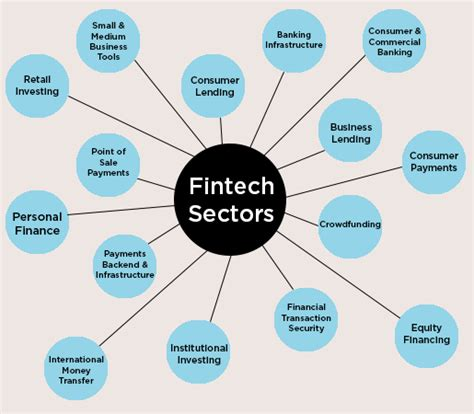 Nyu Fintech Mba by The Fintech Revolution Nyu