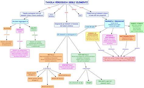 tavola di chimica briciole di chimica esercizi schemi link utili e altro