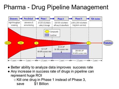 Pharmaceutical Leadership Development Programs Mba Time domain semantics