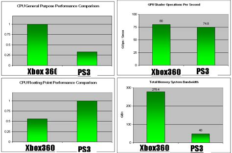 which is better xbox 360 or xbox one on ps4 is more definitive than on xbox one n4g
