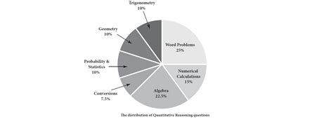 What S Tested On The Dat Quantitative Reasoning Kaplan