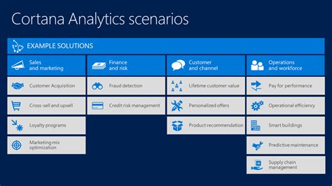 microsofts cortana analytics looks to simplify big data why machine learning is the new bi cio