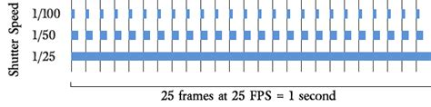frame rate vision what is the equivalent of shutter speed in human
