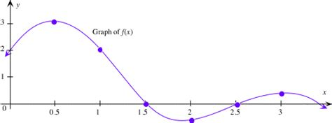 Drawing F X Graph by Graph Of The Derivative